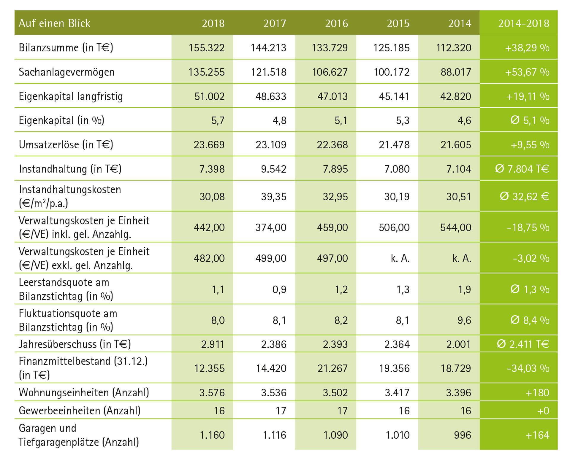 Bilanz-Tabelle